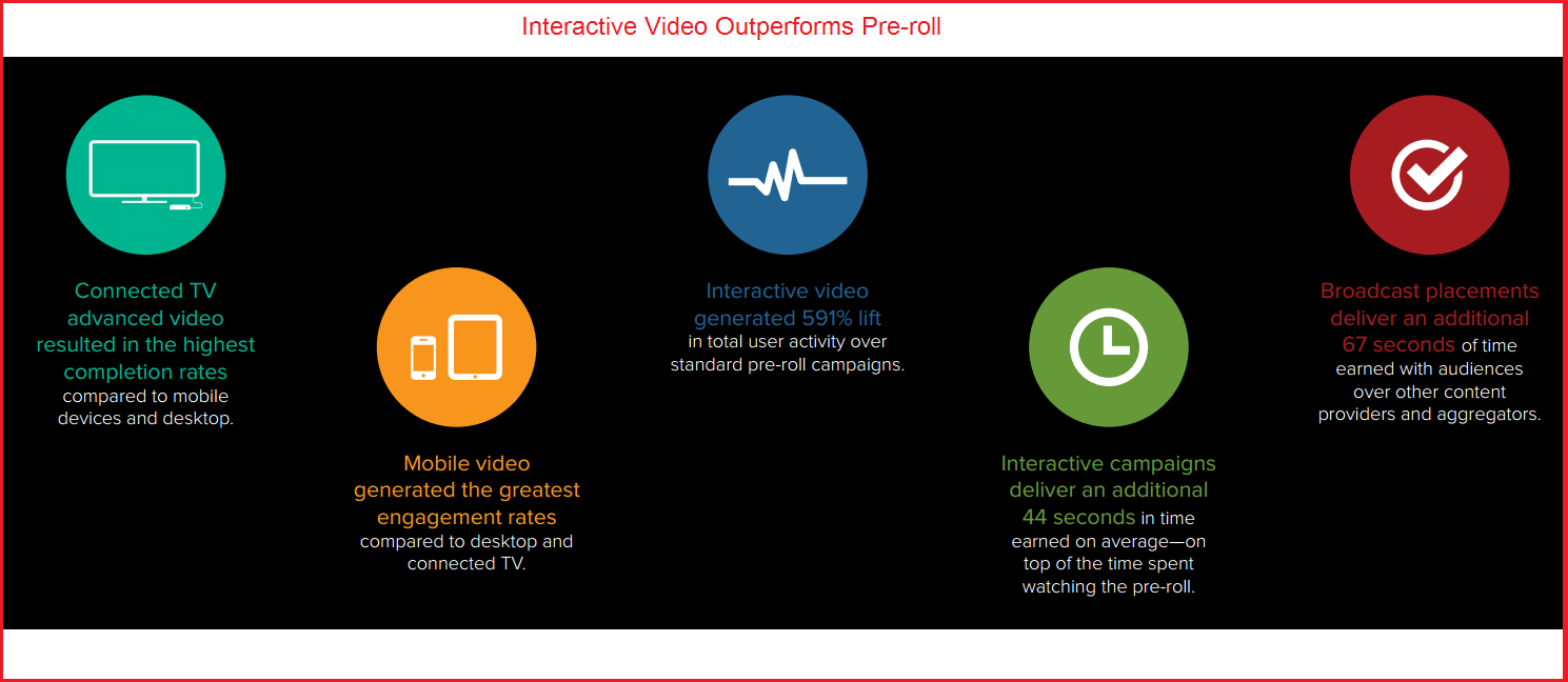 InteractiveVideo performance