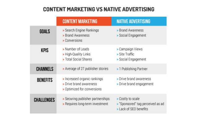 content-marketing-v-native-advertising-e1455737776839