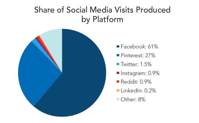 socialmediavisits